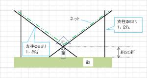 Xの支柱を苗の本数分作り、ネットを張る